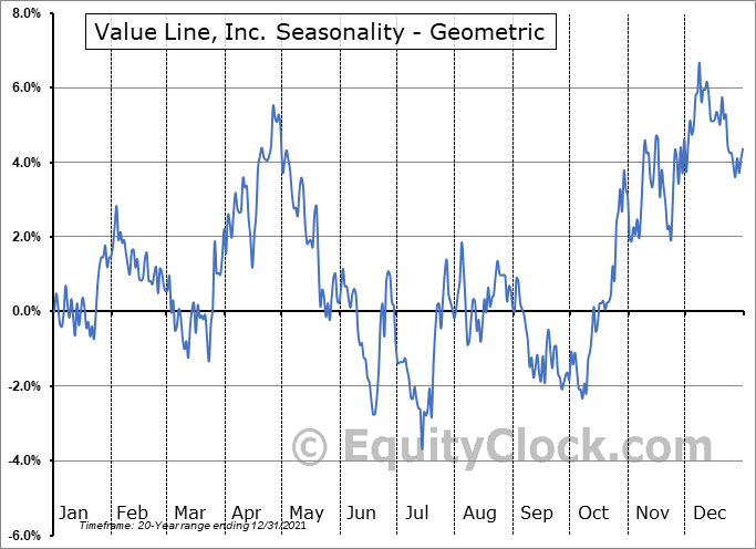 Value Line, Inc. (NASD:VALU) Seasonality
