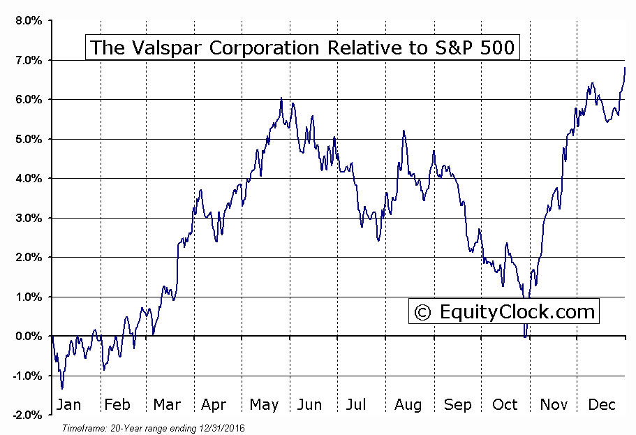 VAL Relative to the S&P 500