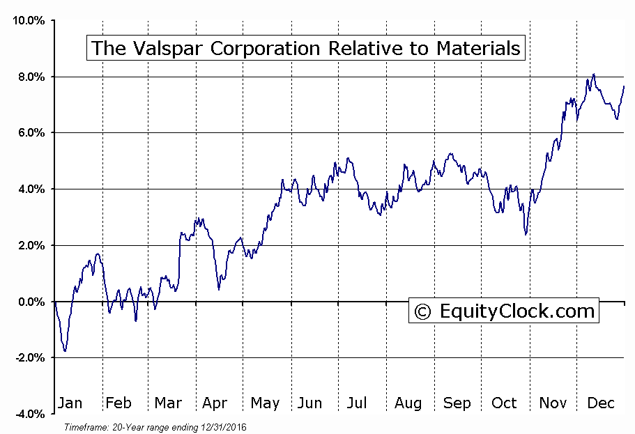 VAL Relative to the Sector