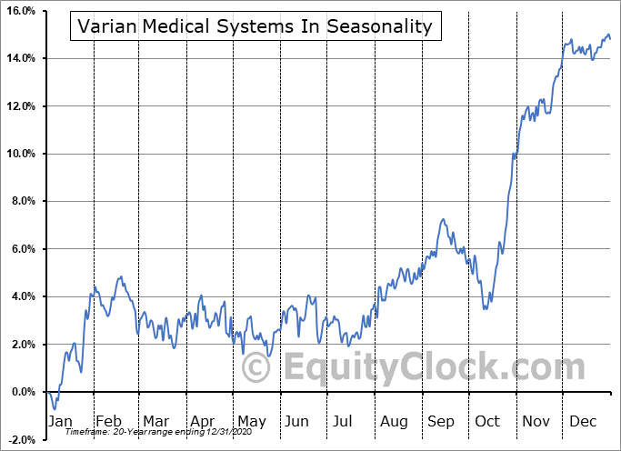 Varian Medical Systems, Inc. Seasonal Chart