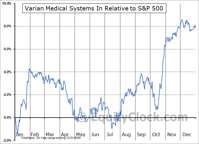 VAR Relative to the S&P 500