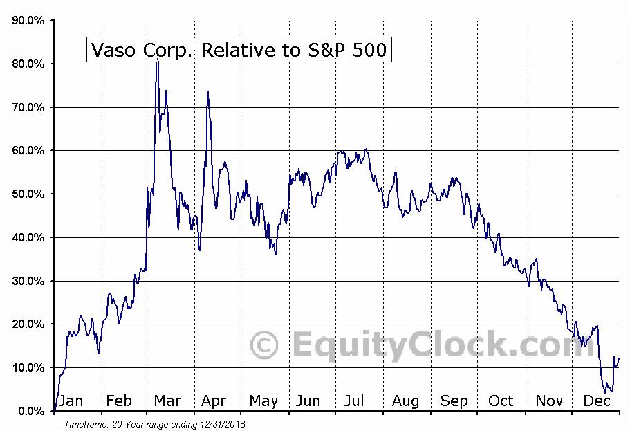 VASO Relative to the S&P 500