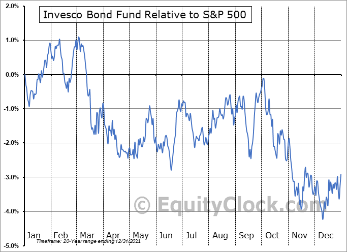 VBF Relative to the S&P 500