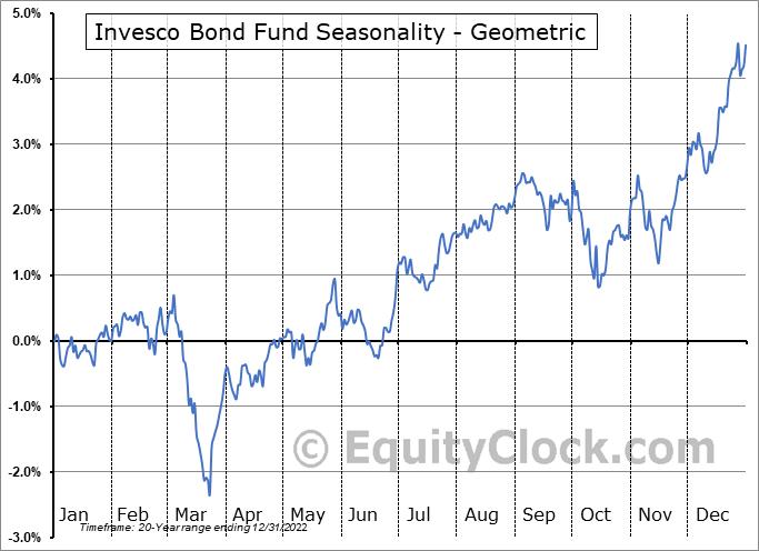 Invesco Bond Fund (NYSE:VBF) Seasonality