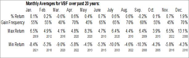 Monthly Seasonal Invesco Bond Fund (NYSE:VBF)