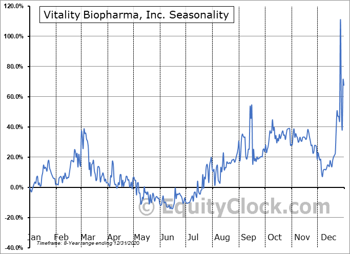 Vitality Biopharma, Inc. (OTCMKT:VBIO) Seasonality