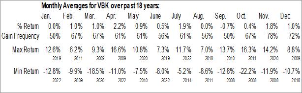 Monthly Seasonal Vanguard Small-Cap Growth ETF (NYSE:VBK)