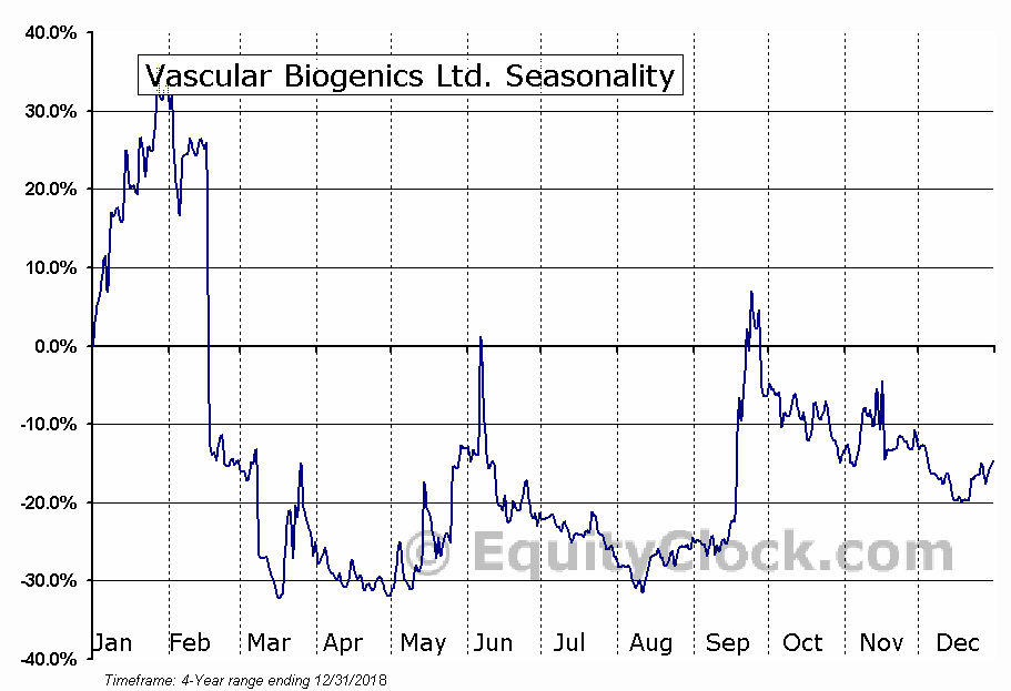 Vascular Biogenics Ltd. (VBLT) Seasonal Chart