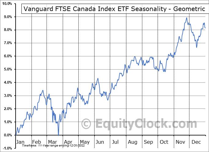 Vanguard FTSE Canada Index ETF (TSE:VCE.TO) Seasonality