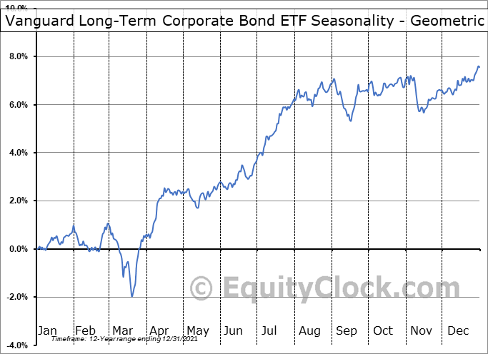 Vanguard Long-Term Corporate Bond ETF (NASD:VCLT) Seasonality