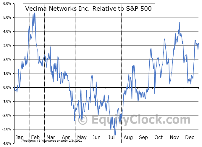 VCM.TO Relative to the S&P 500