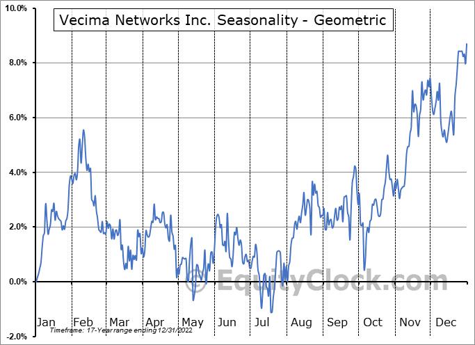 Vecima Networks Inc. (TSE:VCM.TO) Seasonality