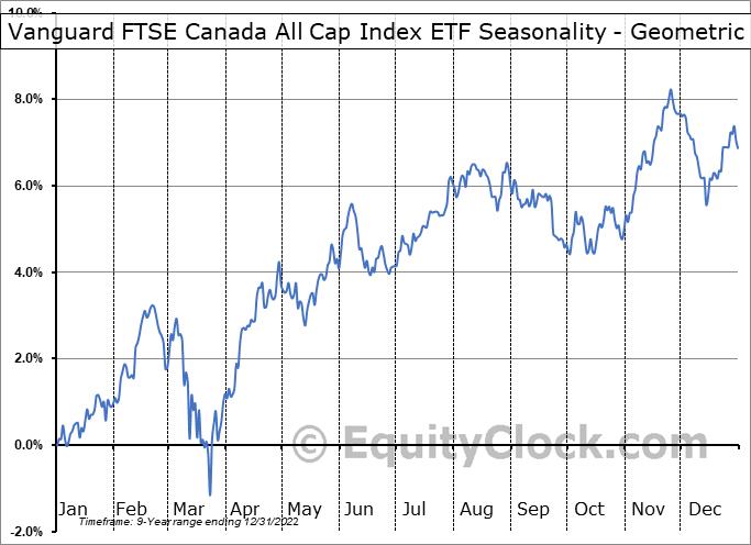 Vanguard FTSE Canada All Cap Index ETF (TSE:VCN.TO) Seasonality