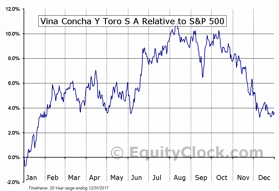 VCO Relative to the S&P 500