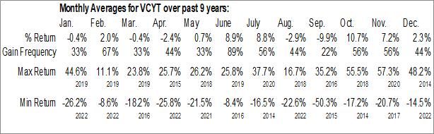 Monthly Seasonal Veracyte, Inc. (NASD:VCYT)