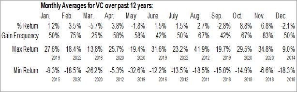 Monthly Seasonal Visteon Corp. (NASD:VC)