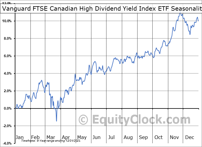Vanguard FTSE Canadian High Dividend Yield Index ETF (TSE:VDY.TO) Seasonality