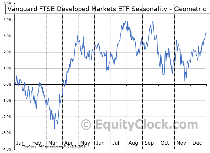 Vanguard FTSE Developed Markets ETF (NYSE:VEA) Seasonality