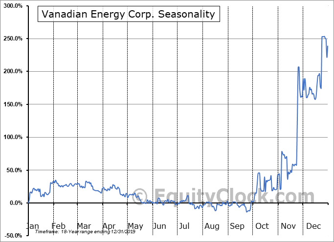 Vanadian Energy Corp. (TSXV:VEC.V) Seasonality