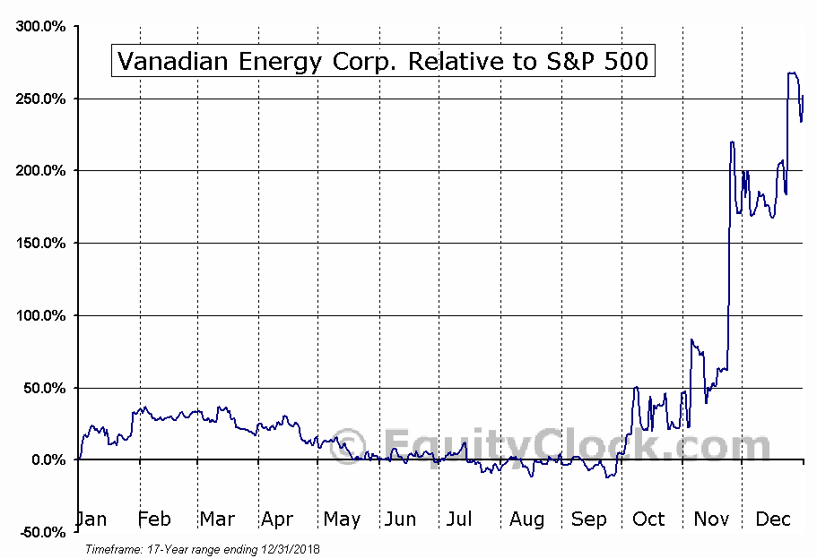 VEC.V Relative to the S&P 500