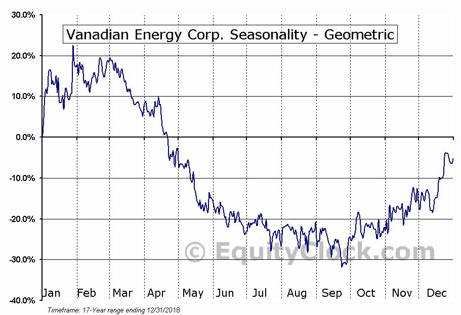 Vanadian Energy Corp. (TSXV:VEC.V) Seasonality