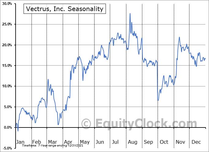 Vectrus, Inc. Seasonal Chart