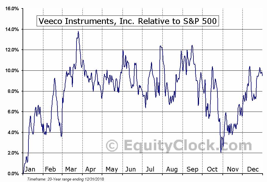 VECO Relative to the S&P 500
