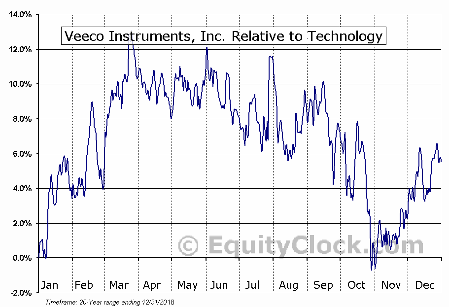 VECO Relative to the Sector