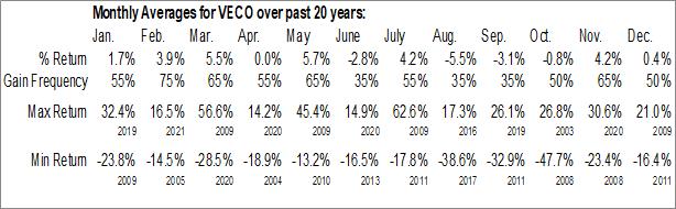 Monthly Seasonal Veeco Instruments, Inc. (NASD:VECO)