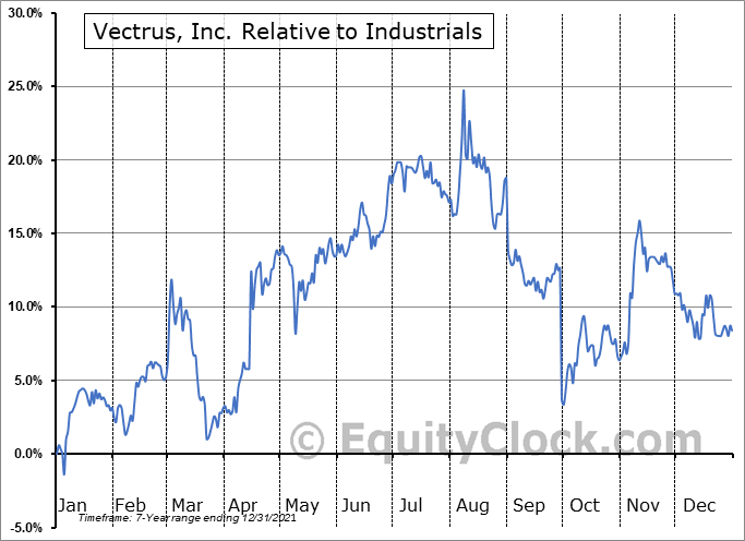 VEC Relative to the Sector