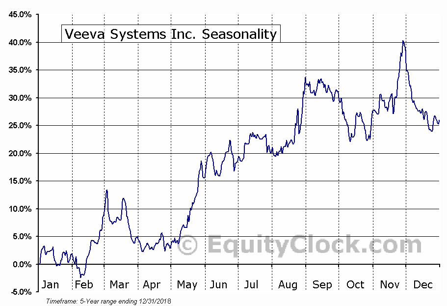 Veeva Systems Inc. (VEEV) Seasonal Chart