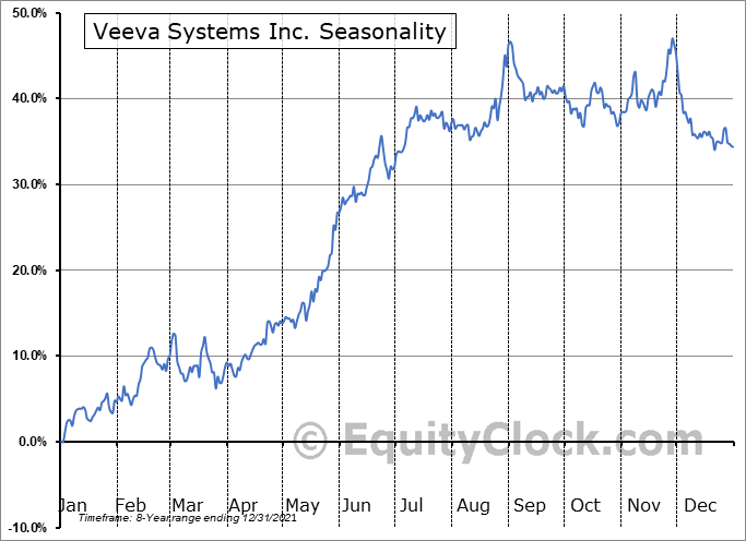 Veeva Systems Inc. Seasonal Chart