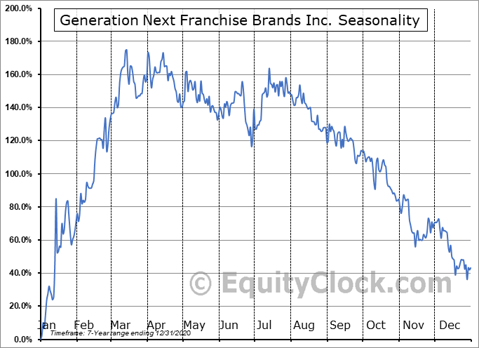 Generation Next Franchise Brands Inc. (OTCMKT:VEND) Seasonality