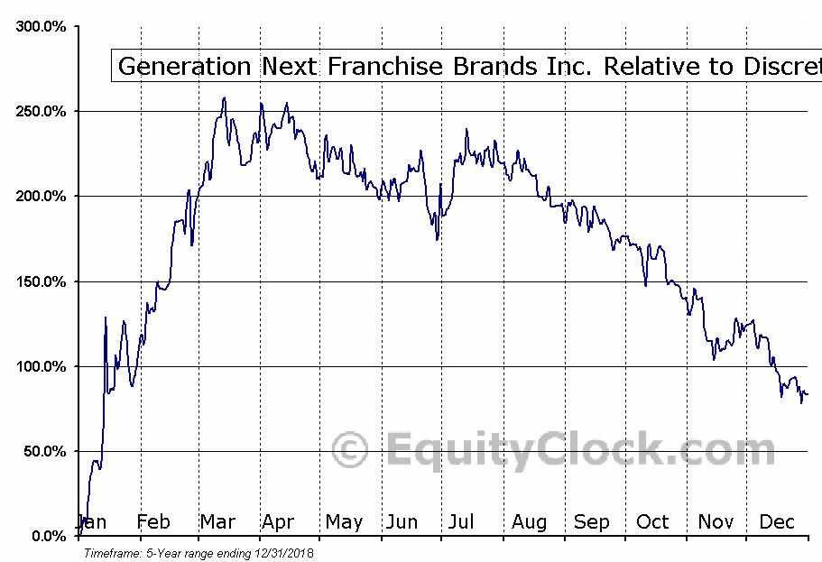 VEND Relative to the Sector