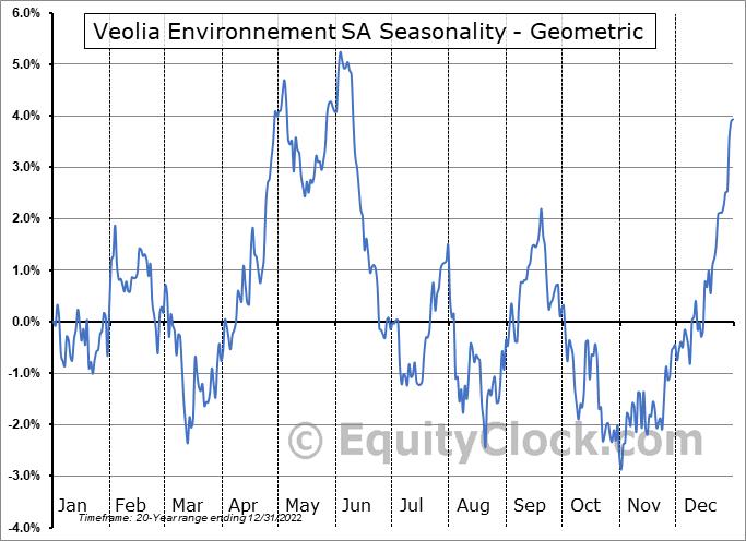 Veolia Environnement SA (OTCMKT:VEOEY) Seasonality