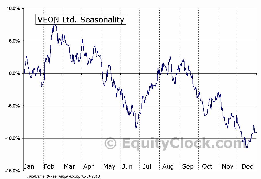 VEON Ltd. (VEON) Seasonal Chart