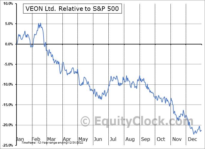 VEON Relative to the S&P 500