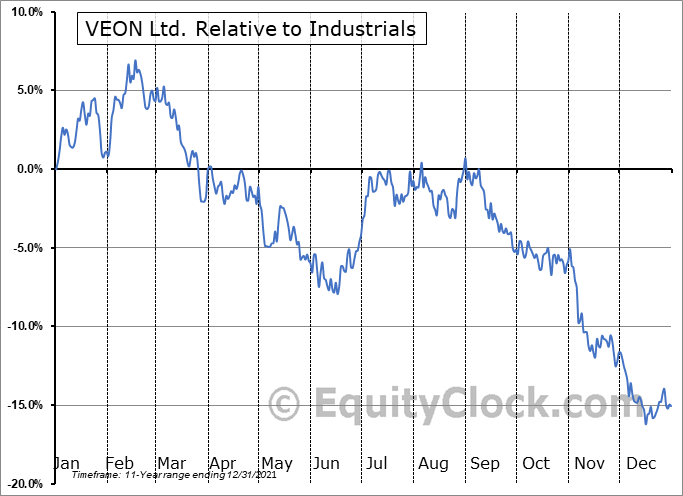 VEON Relative to the Sector