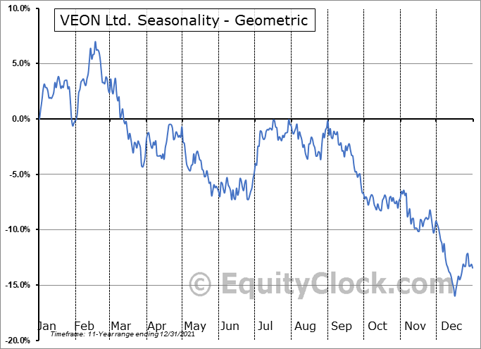 VEON Ltd. (NASD:VEON) Seasonality