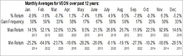 Monthly Seasonal VEON Ltd. (NASD:VEON)