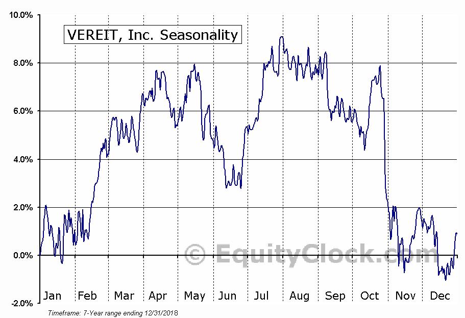 VEREIT Inc. Seasonal Chart
