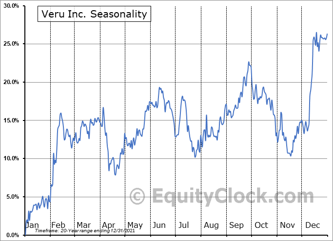 Veru Inc. Seasonal Chart