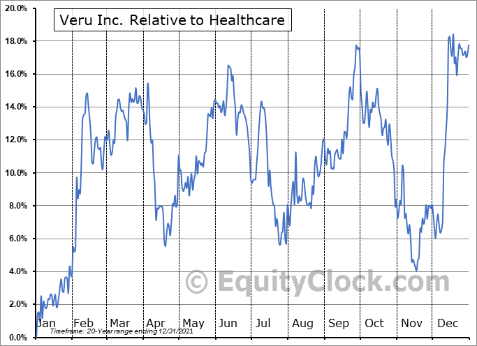 VERU Relative to the Sector