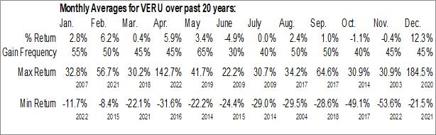 Monthly Seasonal Veru Inc. (NASD:VERU)