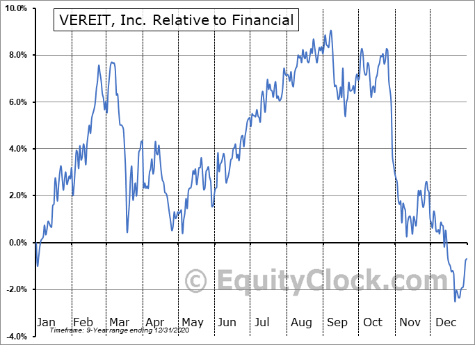 VER Relative to the Sector
