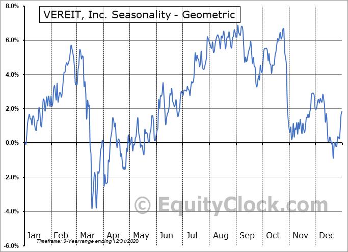 VEREIT, Inc. (NYSE:VER) Seasonality