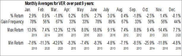 Monthly Seasonal VEREIT, Inc. (NYSE:VER)