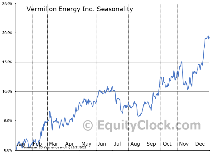 Vermilion Energy Inc. (TSE:VET.TO) Seasonality