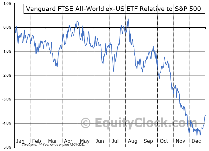 VEU Relative to the S&P 500