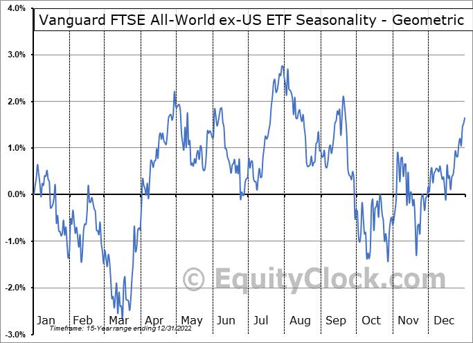 Vanguard FTSE All-World ex-US ETF (NYSE:VEU) Seasonality